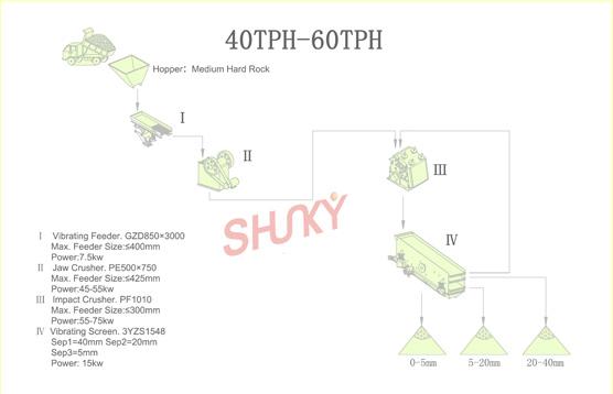 40TPH-60TPH